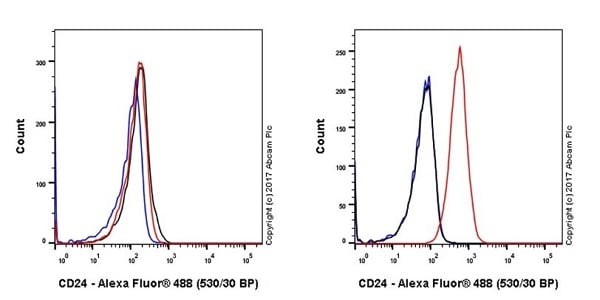Flow Cytometry - Anti-CD24 antibody [EPR19925] - BSA and Azide free (ab228455)