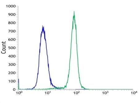 Flow Cytometry - Anti-PTEN antibody [SP218] - C-terminal (ab228466)