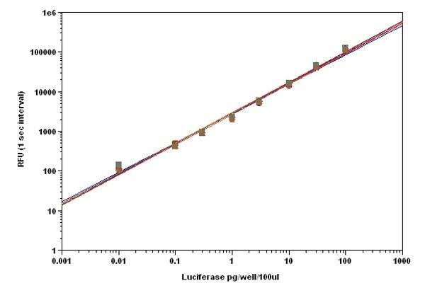Luciferase titration curve.
