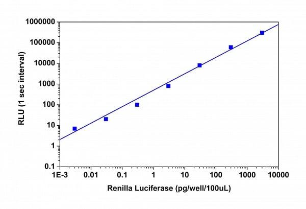 Luciferase titration curve
