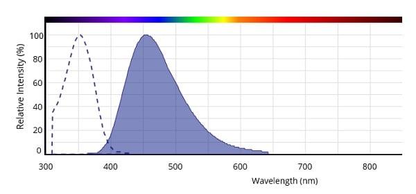 Spectrum of Hoechst 33258.