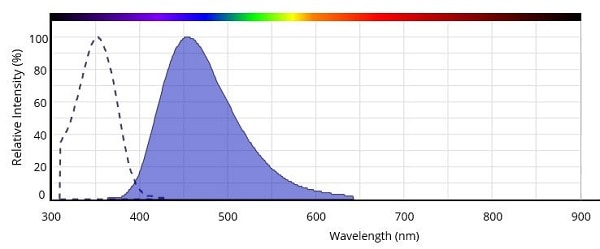 Spectrum of Hoechst 33342.