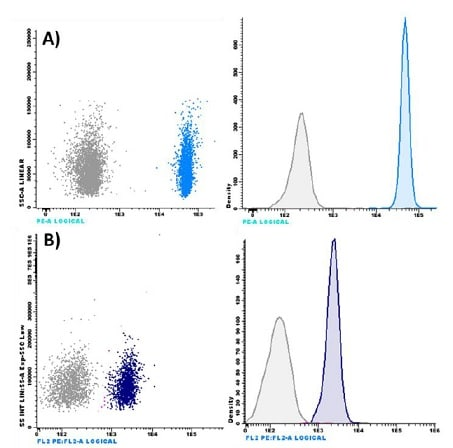 Flow cytometric analysis of exosomes bound to Superparamagnetic Capture Beads.
