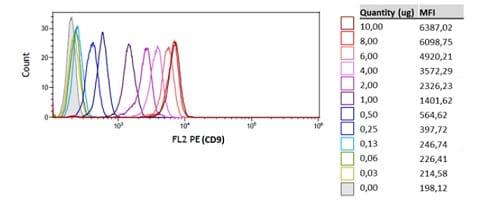 Dynamic range of the assay analyzed by flow cytometry.