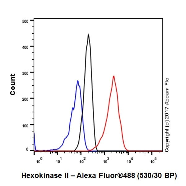 Flow Cytometry - Anti-Hexokinase II antibody [EPR20839] - BSA and Azide free (ab228819)