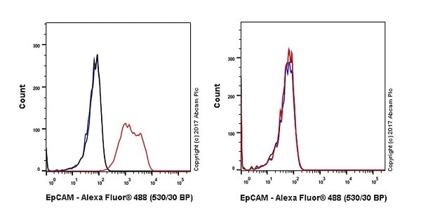 Flow Cytometry - Anti-EpCAM antibody [EPR20533-63] - BSA and Azide free (ab228876)
