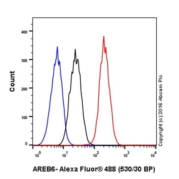 Flow Cytometry - Anti-ZEB1 antibody [EPR17375] - BSA and Azide free (ab228986)