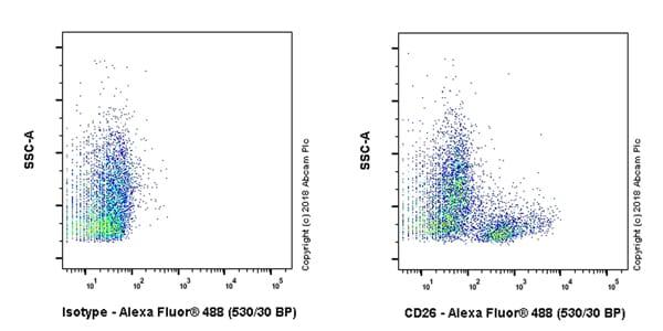 Flow Cytometry - Anti-CD26 antibody [EPR22233-135] (ab229018)