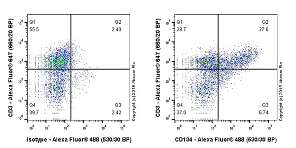 Flow Cytometry - Anti-CD134 antibody [EPR22229-5] (ab229021)