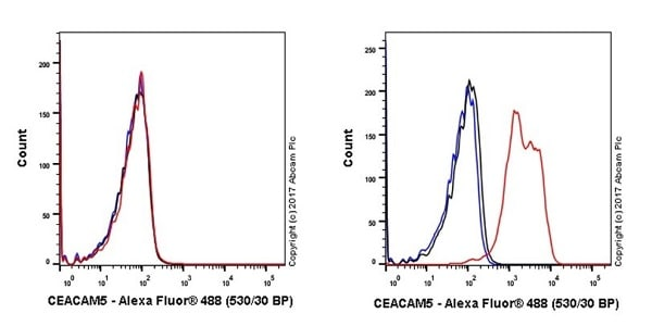 Flow Cytometry - Anti-Carcino Embryonic Antigen CEA antibody [EPR20721] - BSA and Azide free (ab229074)