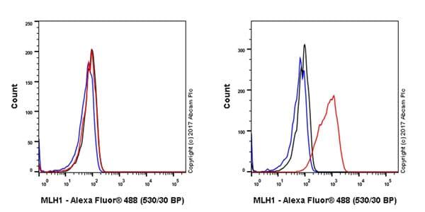 Flow Cytometry (Intracellular) - Anti-MLH1 antibody [EPR20741] (ab229191)