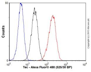 Flow Cytometry - Anti-Tec antibody [Y398] - BSA and Azide free (ab229196)