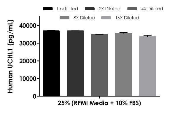 Interpolated concentrations of spiked UCHL1 in cell culture media.