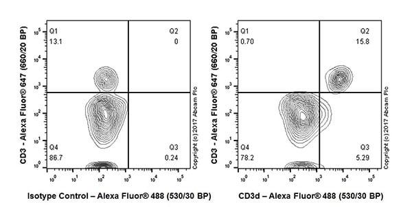 Flow Cytometry - Anti-CD3D antibody [EPR20544] - BSA and Azide free (ab229280)