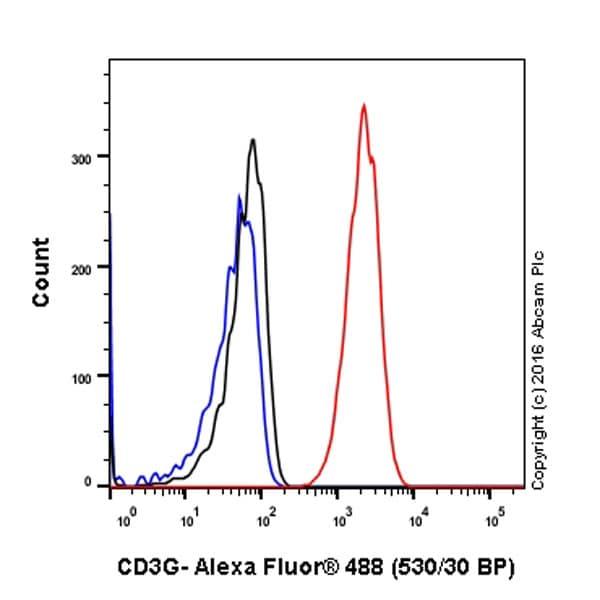 Flow Cytometry - Anti-CD3G antibody [EPR4517] - BSA and Azide free (ab229282)