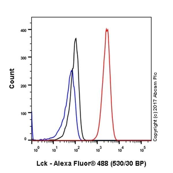 Flow Cytometry - Anti-Lck antibody [EPR20798-107] - BSA and Azide free (ab229379)