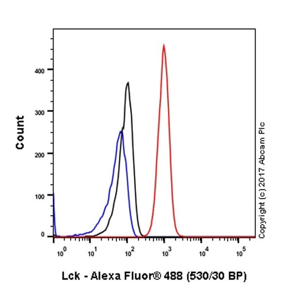 Flow Cytometry - Anti-Lck antibody [EPR20798-55] - BSA and Azide free (ab229380)