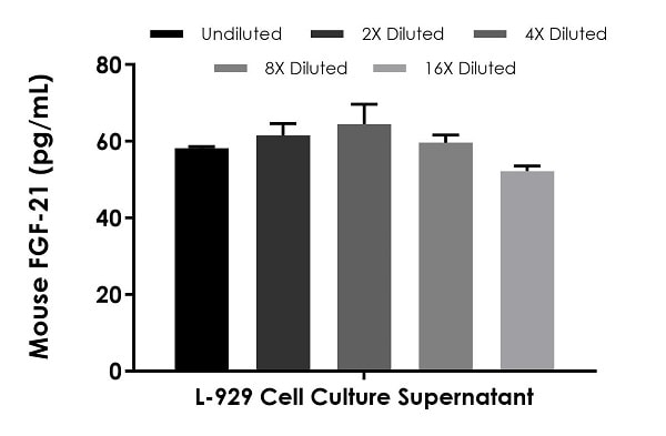 Interpolated concentrations of native FGF-21 in untreated L-929 cell culture supernatant samples