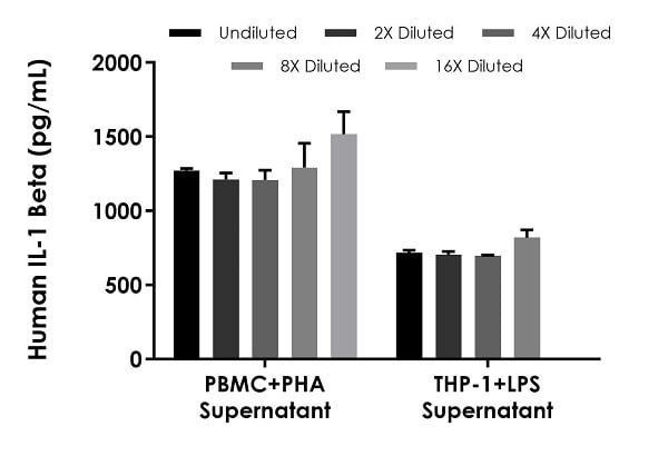 Interpolated concentrations of native IL-1beta in human PHA stimulated PBMC supernatant and LPS stimulated THP-1 supernatant samples.