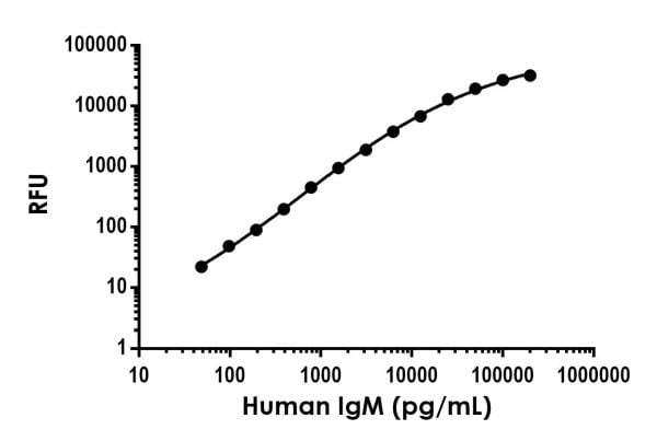 Example of human IgM standard curve in Sample Diluent NS.