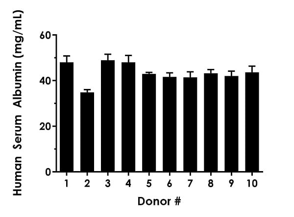 Observed Albumin concentration in pooled donor normal human serum (n=10).