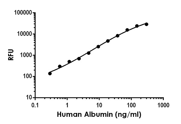 Example of human Albumin standard curve in Sample Diluent NS.