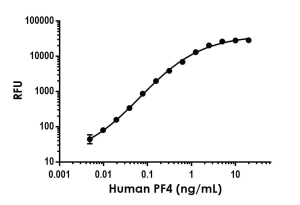 Example of human PF4 (CXCL4) standard curve in Sample Diluent NS.