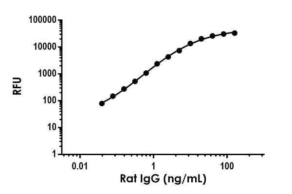 Example of rat Immunoglobulin G (IgG) standard curve in Sample Diluent NS.