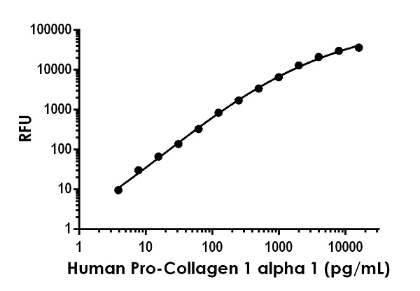 Example of human Pro-Collagen I alpha 1 standard curve in Sample Diluent NS.