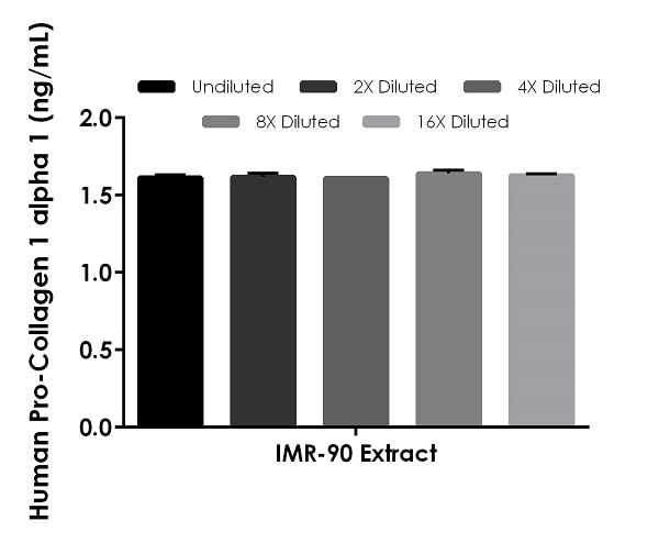 Interpolated concentrations of native Pro-Collagen I alpha 1 in human IMR-90 extract based on a 2 µg/mL extract load.