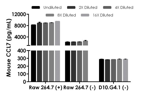 Titration of mouse stimulated (5 µg/mL LPS, 48 hrs (+)) and unstimulated (-) Raw 264.7 supernatant, and unstimulated (-) D10.G4.1 supernatant.