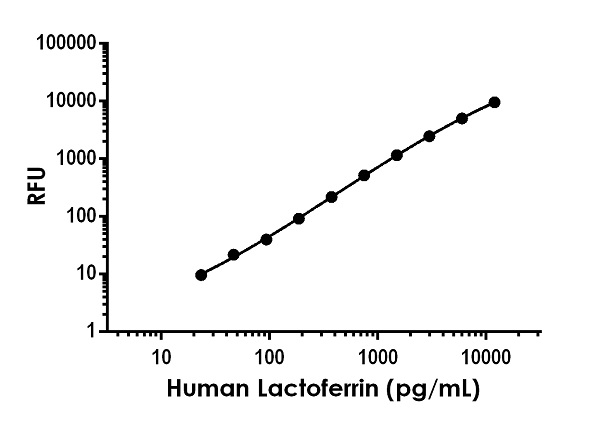 Example of human Lactoferrin standard curve in Sample Diluent NS