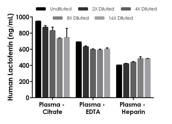 Linearity of dilution of native Lactoferrin in human plasmas
