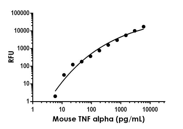 Example of mouse TNF alpha standard curve in Sample Diluent NS
