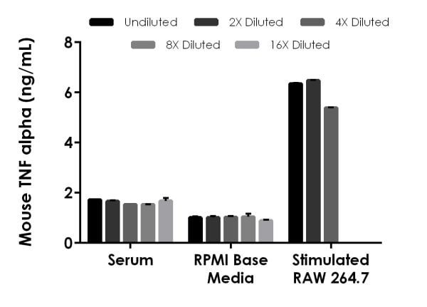 . Interpolated concentrations of spiked mouse TNF alpha in mouse serum and cell culture samples and native mouse TNF alpha in mouse RAW 264.7 LPS stimulated cell culture supernatants