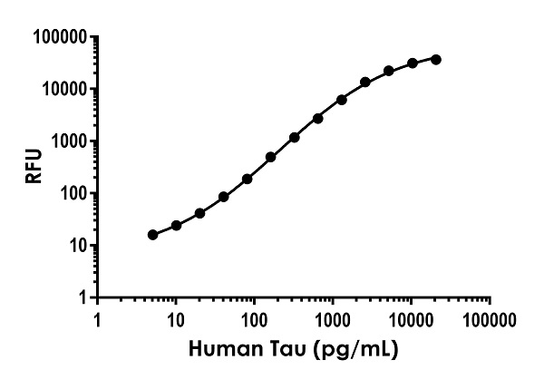 Example of human Tau standard curve in Sample Diluent NS.