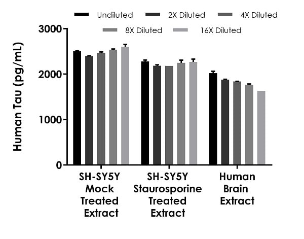 Interpolated concentrations of native Tau in human SH-SY5Y cell treated with or without 1 µM staurosporine