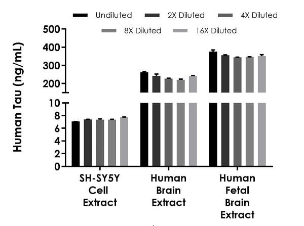 Interpolated concentrations of native Tau in SH-SY5Y cell extract, human brain extract and human fetal brain extract samples based on a 1,000 µg/mL extract load.