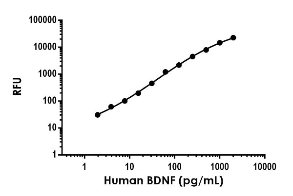 Human BDNF standard curve in Sample Diluent NS