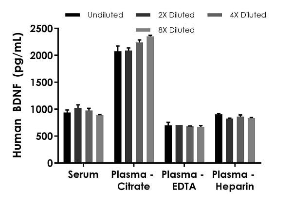 Interpolated concentrations of native BDNF in human serum, and plasma samples.