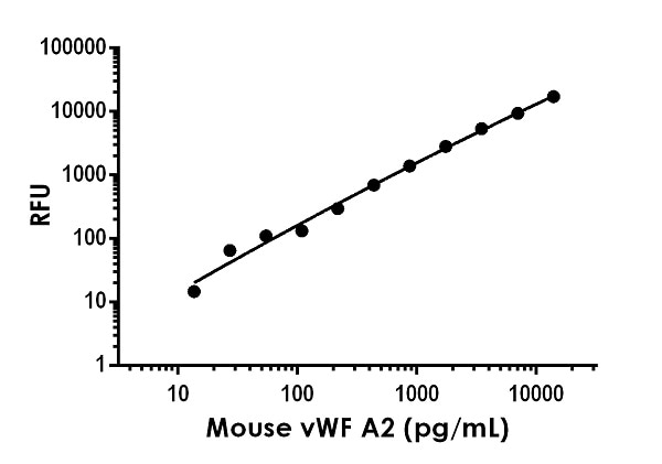 Example of mouse Von Willebrand Factor A2 standard curve in Sample Diluent NS