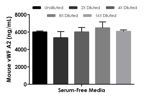 Interpolated concentrations of spiked mouse recombinant vWF A2 in serum-free cell culture media samples.