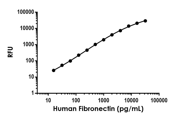 Example of human Fibronectin standard curve in Sample Diluent NS.