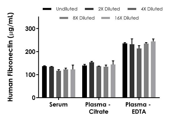 Interpolated concentrations of native Fibronectin in human serum and plasma samples.