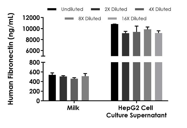 Interpolated concentrations of native Fibronectin in human breast milk and HepG2 cell culture supernatant (4 days) samples.