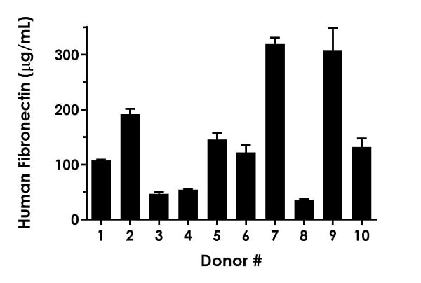 Serum from ten individual healthy male human donors was measured in duplicate.