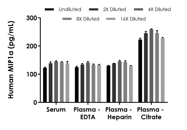 Interpolated concentrations of spiked MIP1a in human serum and plasma samples.