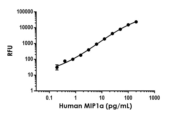 Example of human MIP1a standard curve in Sample Diluent NS.