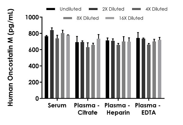 Interpolated concentrations of spike Oncostatin M in human serum and plasma samples.