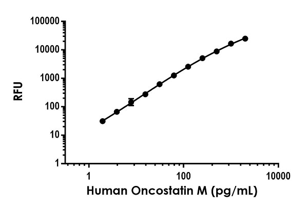 Example of human Oncostatin M standard curve in Sample Diluent NS.